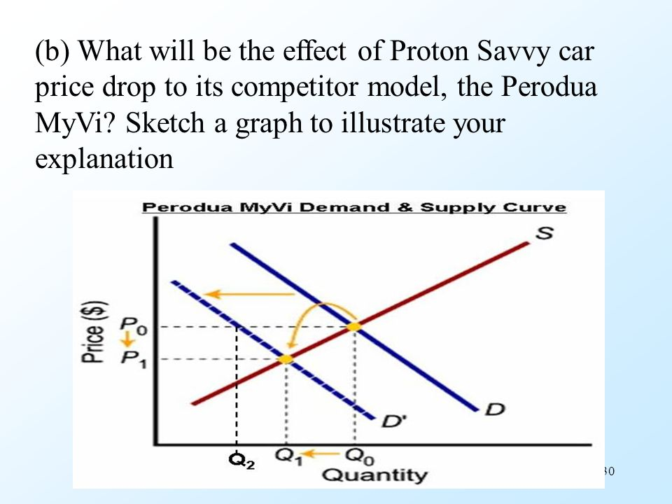 (b) What will be the effect of Proton Savvy car price drop to its competitor model, the Perodua MyVi.