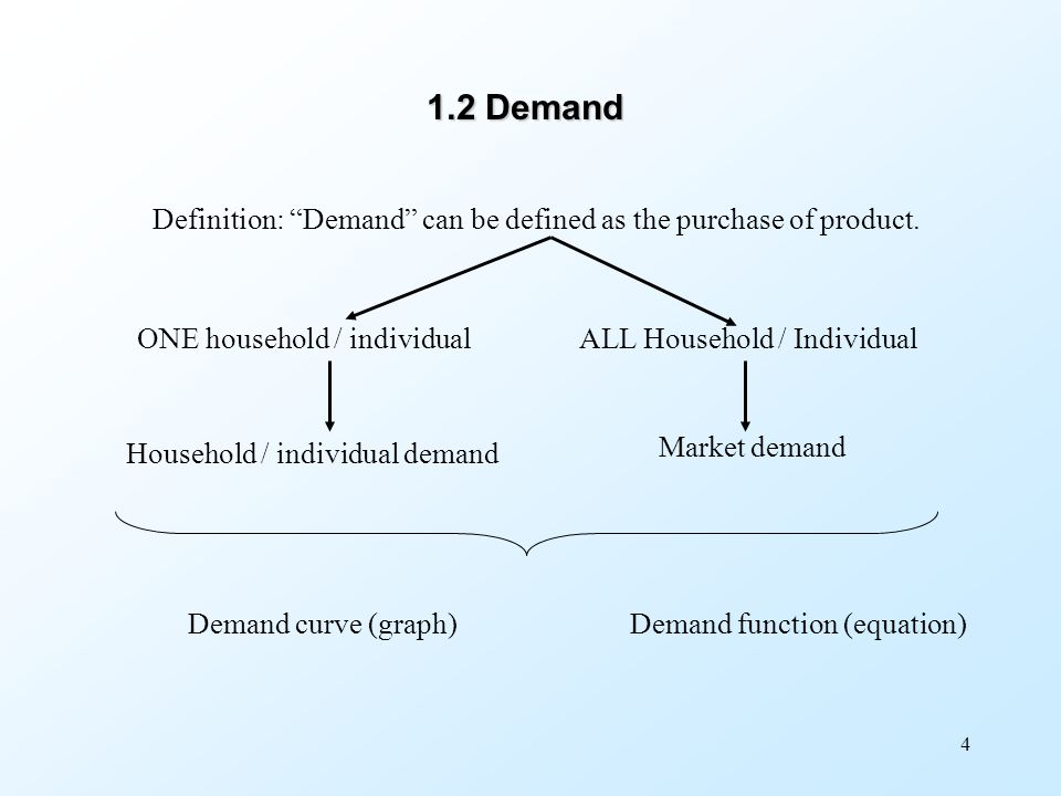 1.2 Demand Definition: Demand can be defined as the purchase of product. ONE household / individual.