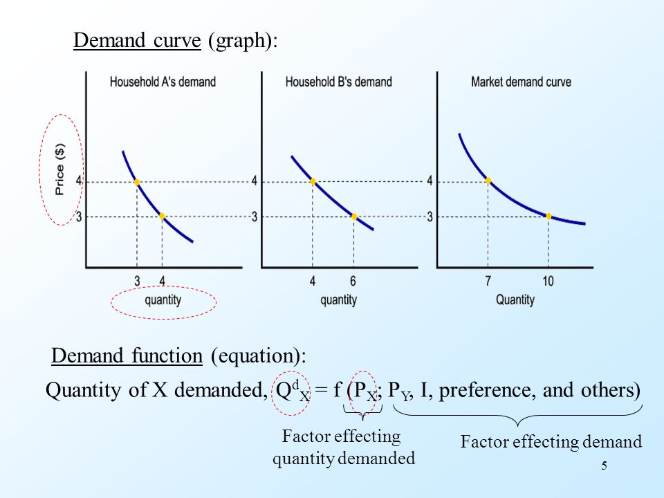 Demand function (equation):