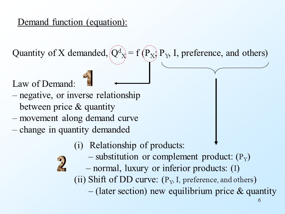 1 2 Demand function (equation):
