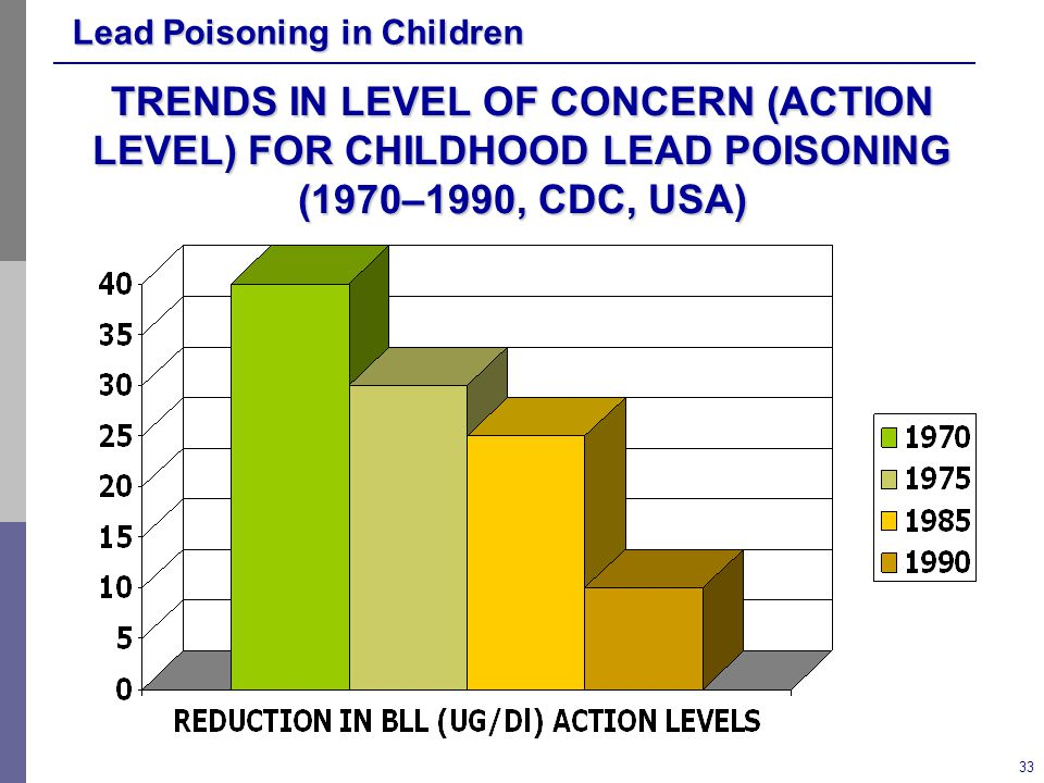TRENDS IN LEVEL OF CONCERN (ACTION LEVEL) FOR CHILDHOOD LEAD POISONING (1970–1990, CDC, USA)