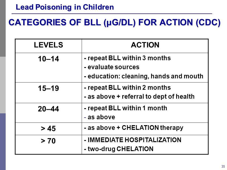 CATEGORIES OF BLL (μG/DL) FOR ACTION (CDC)
