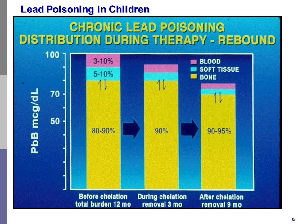 Chelation is most effective at reducing the blood lead level which is in equilibrium with that in the soft tissue and the bone.