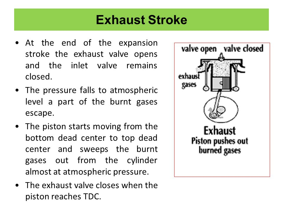 Exhaust Stroke At the end of the expansion stroke the exhaust valve opens and the inlet valve remains closed.
