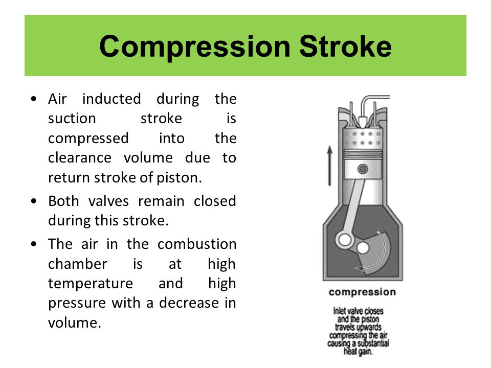 Compression Stroke Air inducted during the suction stroke is compressed into the clearance volume due to return stroke of piston.