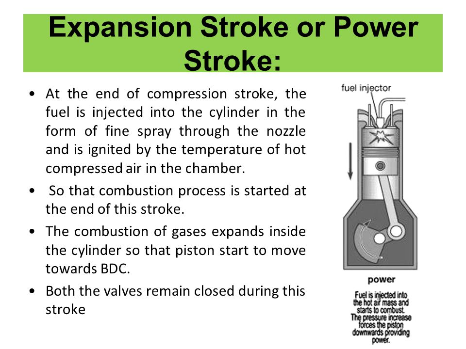 Expansion Stroke or Power Stroke: