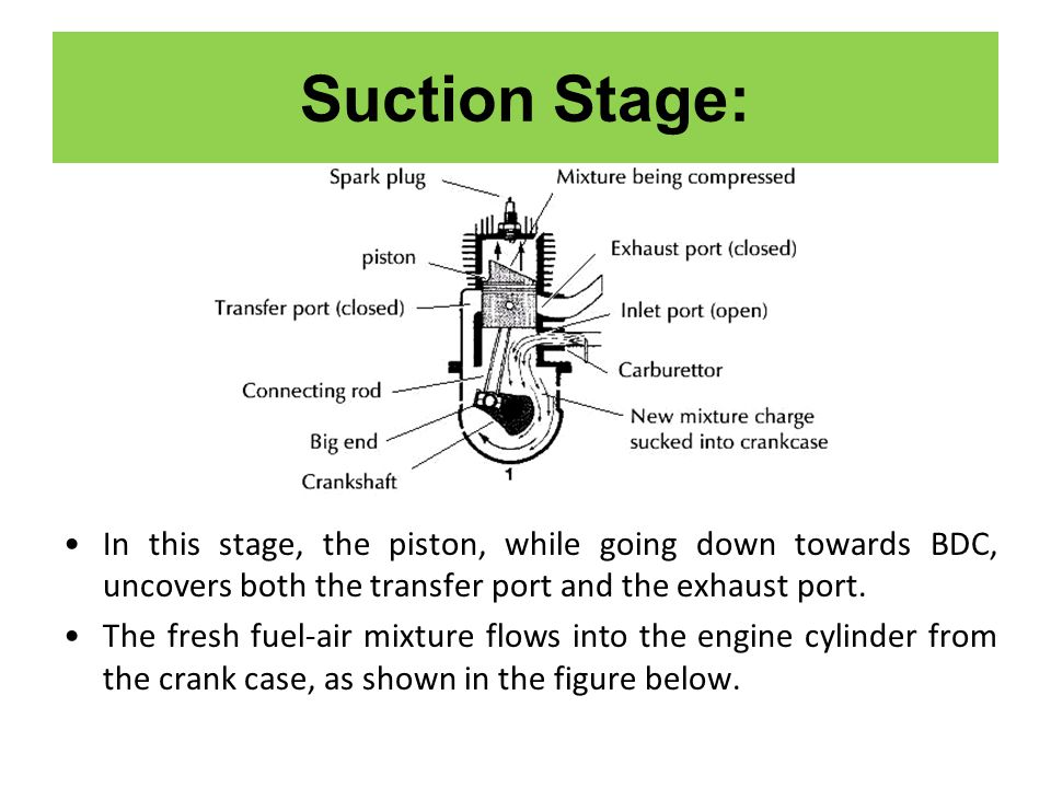 Suction Stage: In this stage, the piston, while going down towards BDC, uncovers both the transfer port and the exhaust port.