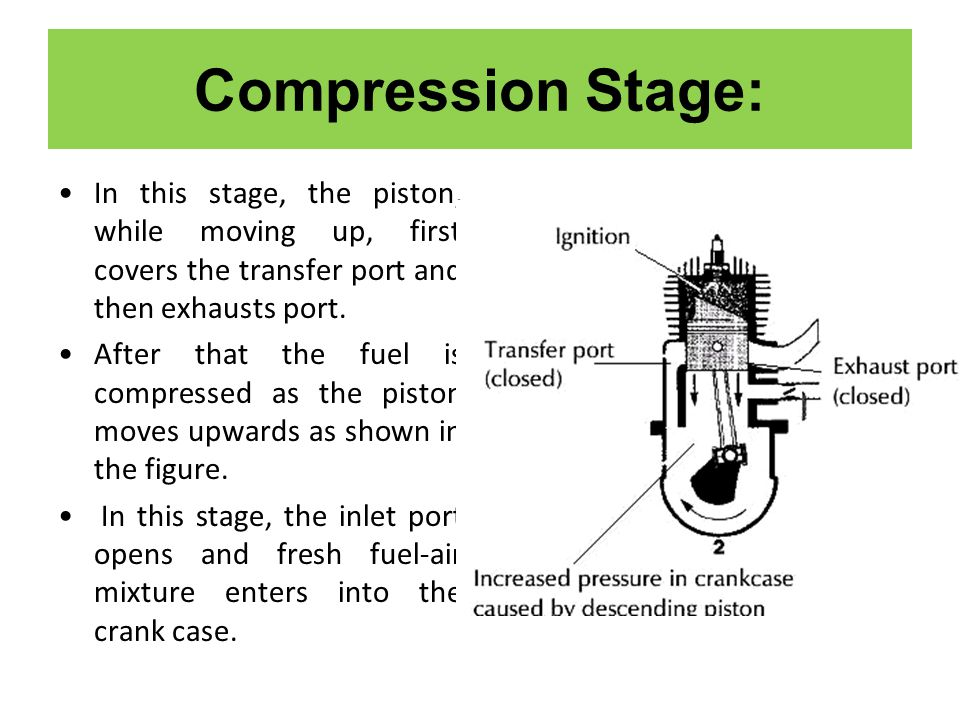Compression Stage: In this stage, the piston, while moving up, first covers the transfer port and then exhausts port.