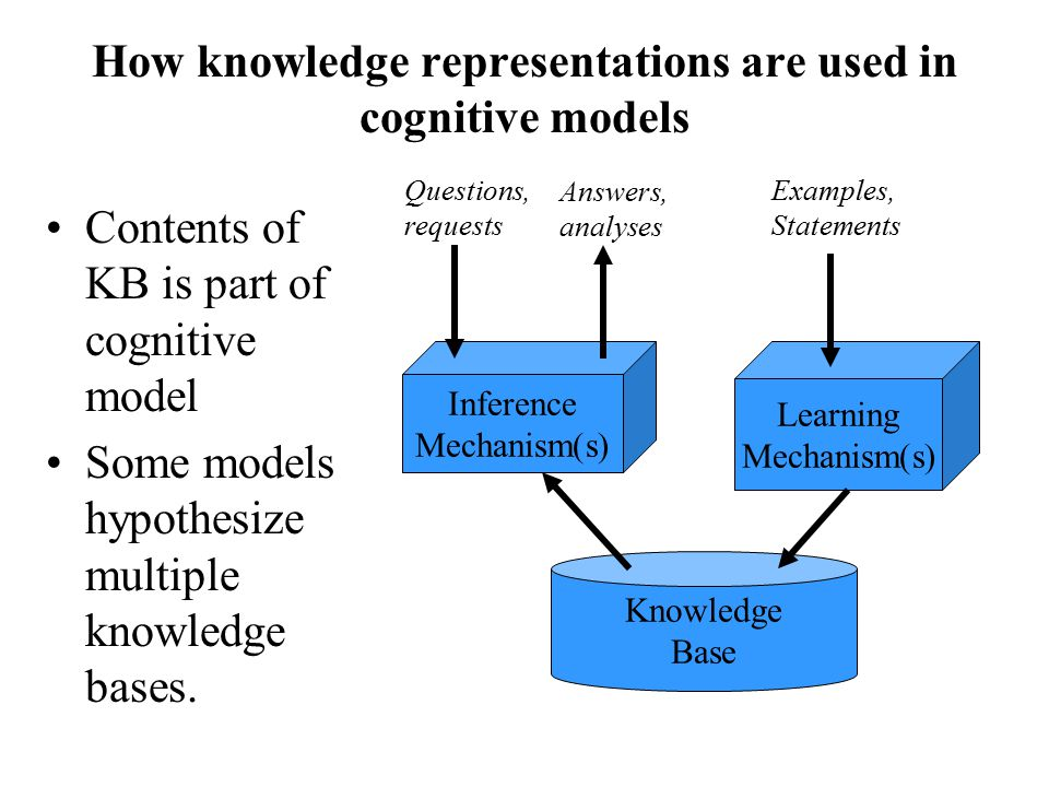 How knowledge representations are used in cognitive models