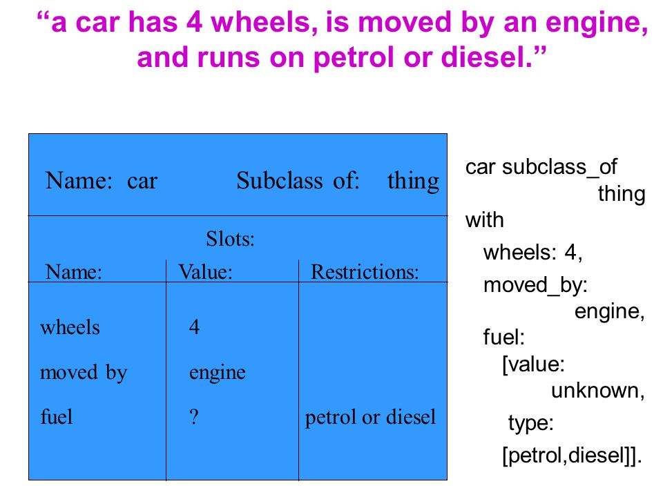 a car has 4 wheels, is moved by an engine, and runs on petrol or diesel.