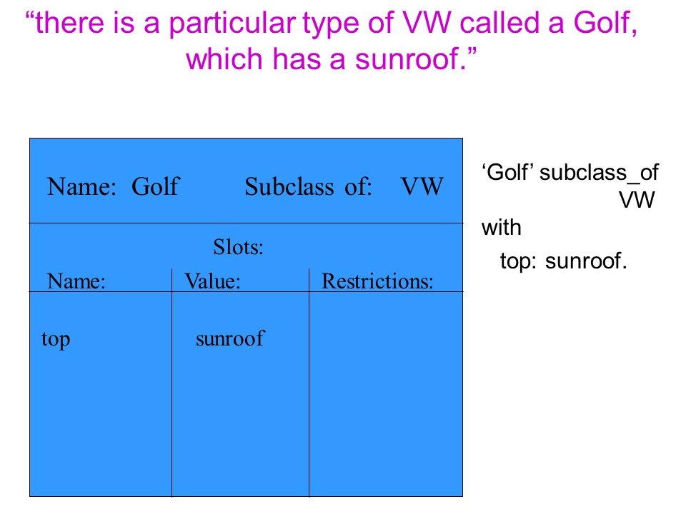 there is a particular type of VW called a Golf, which has a sunroof.