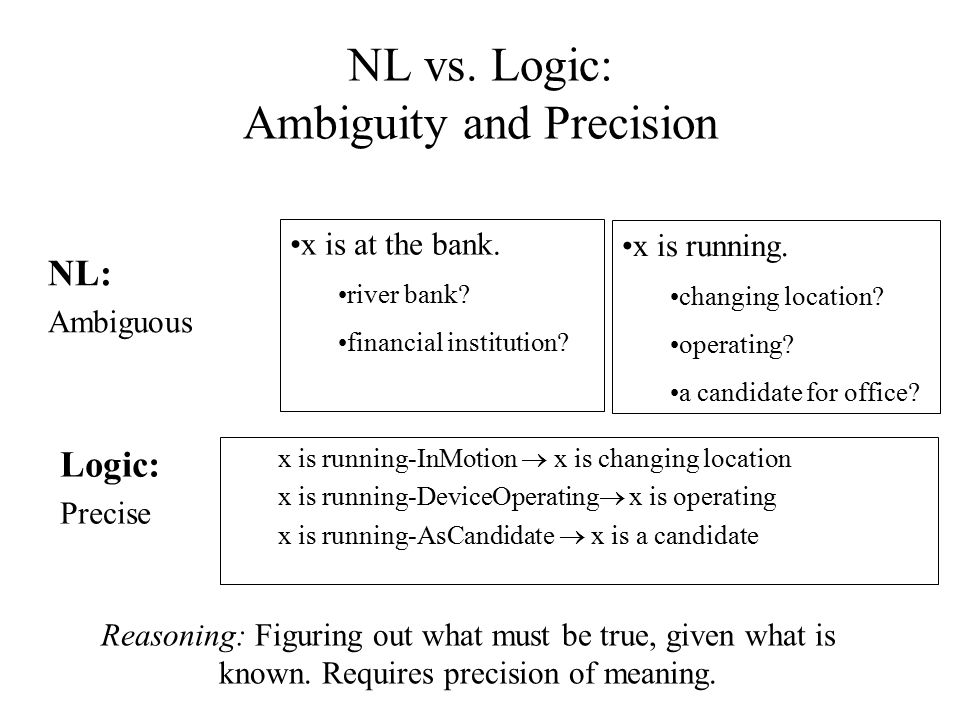 NL vs. Logic: Ambiguity and Precision