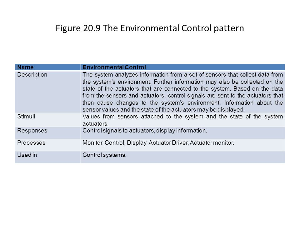 Figure 20.9 The Environmental Control pattern