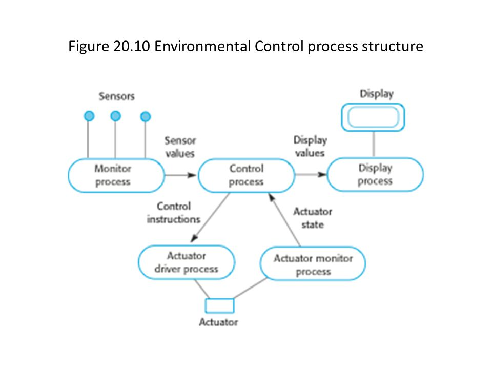 Figure 20.10 Environmental Control process structure