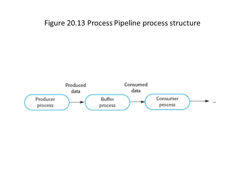 Figure 20.13 Process Pipeline process structure