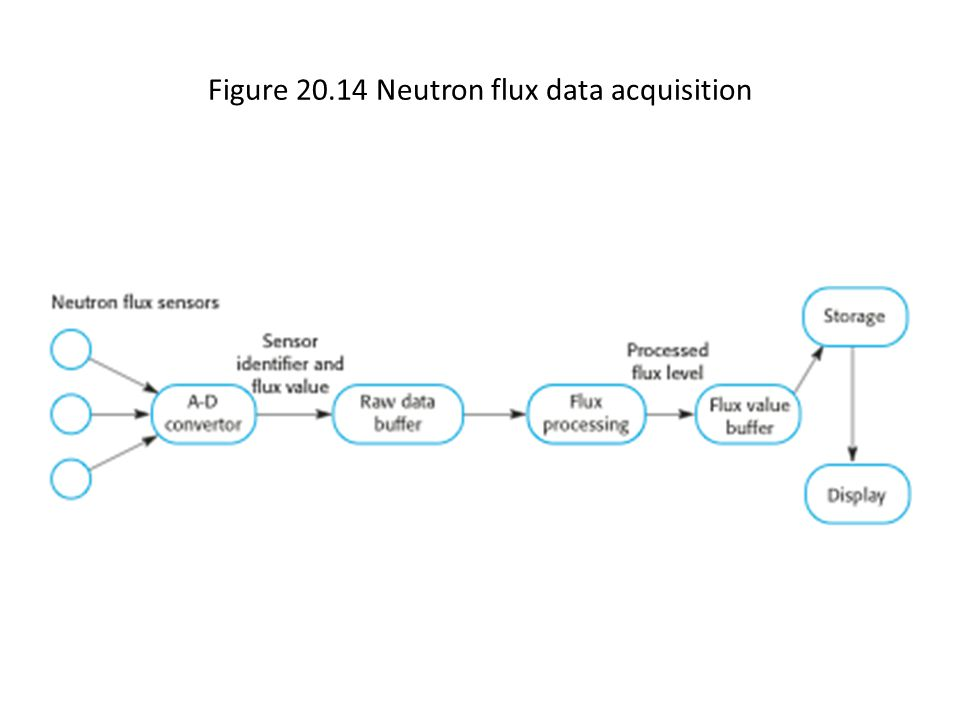 Figure 20.14 Neutron flux data acquisition