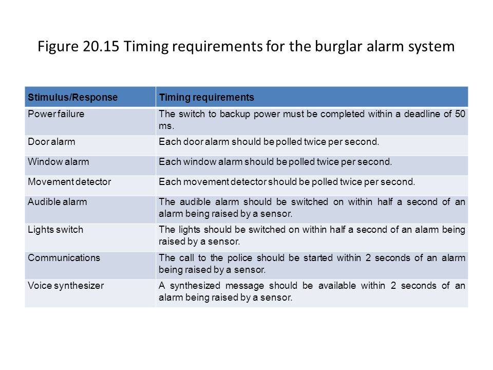 Figure 20.15 Timing requirements for the burglar alarm system