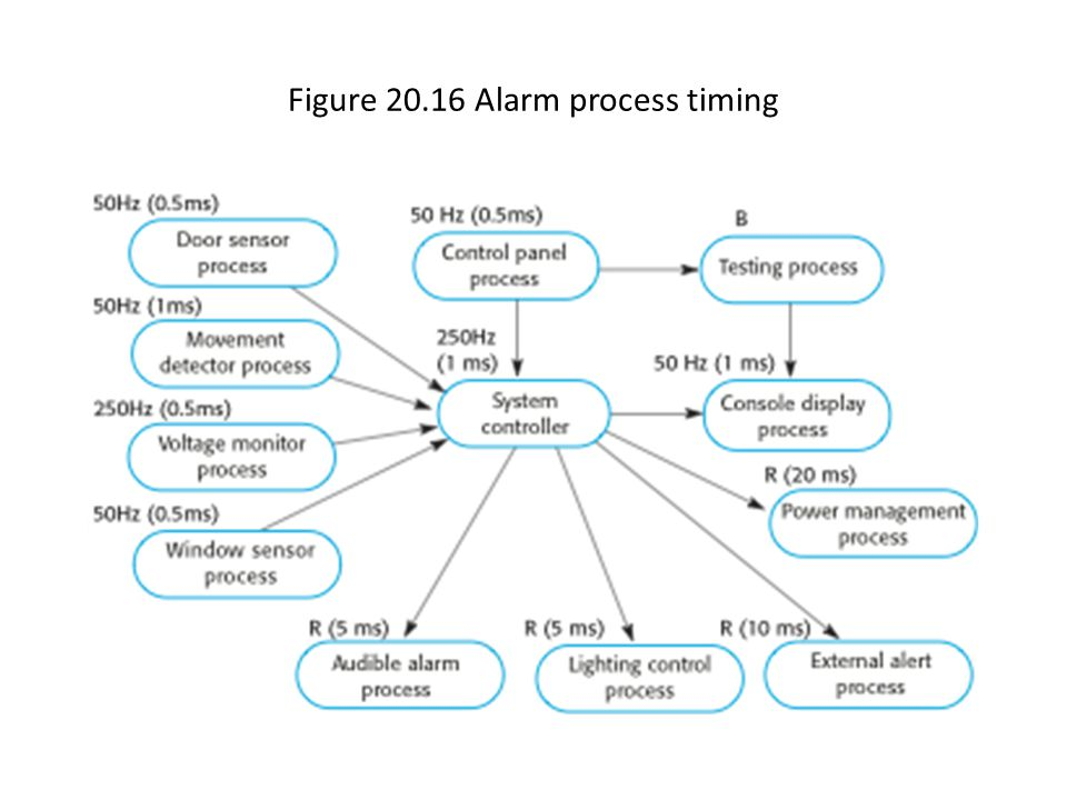 Figure 20.16 Alarm process timing