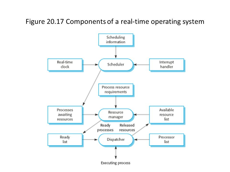 Figure 20.17 Components of a real-time operating system