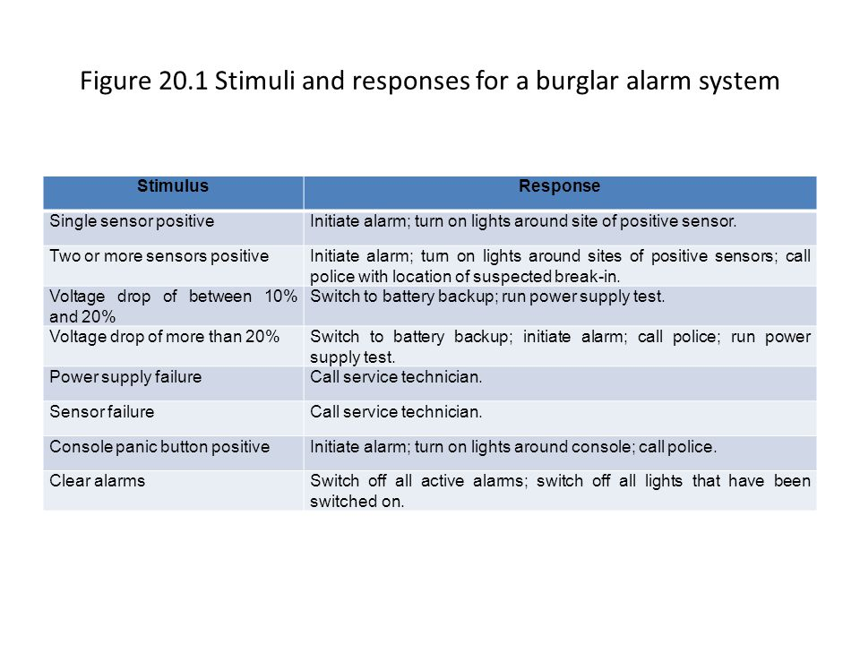 Figure 20.1 Stimuli and responses for a burglar alarm system
