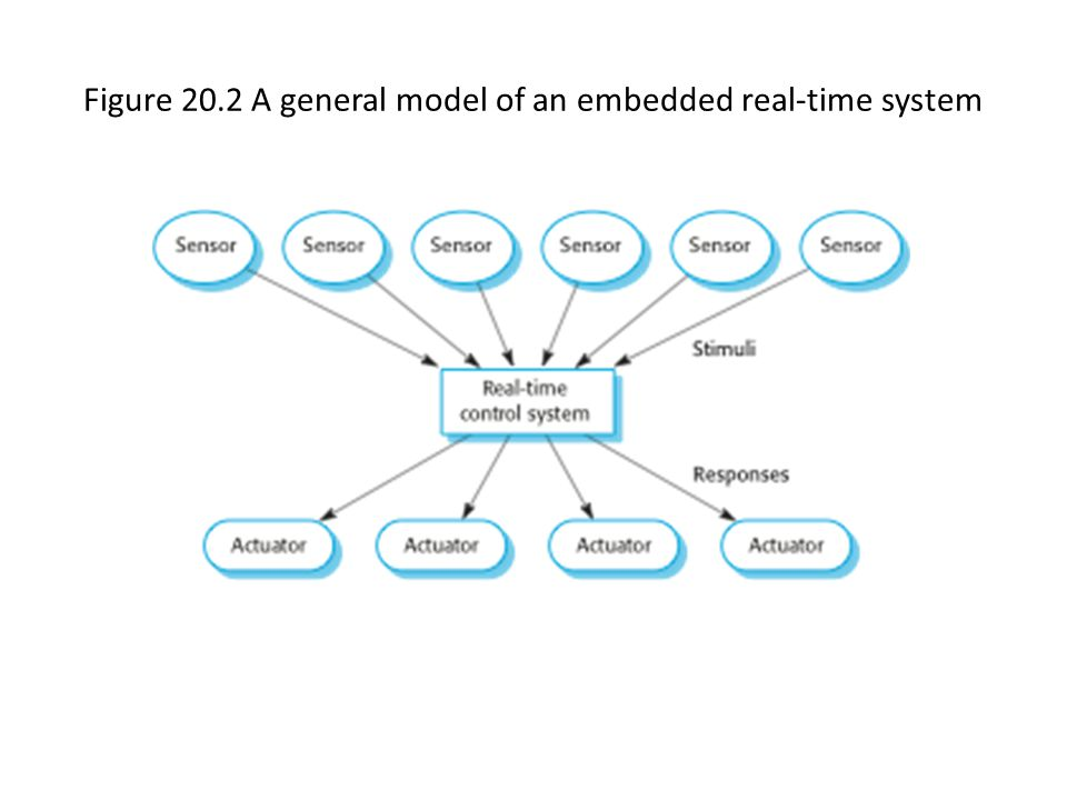 Figure 20.2 A general model of an embedded real-time system
