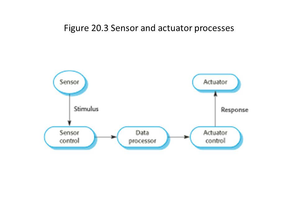 Figure 20.3 Sensor and actuator processes