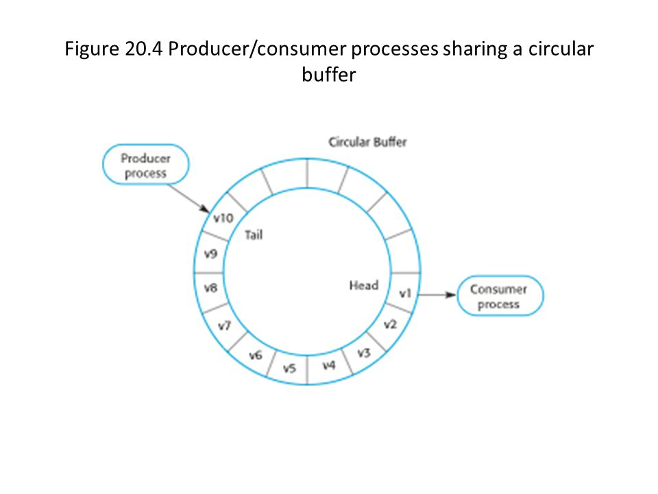 Figure 20.4 Producer/consumer processes sharing a circular buffer