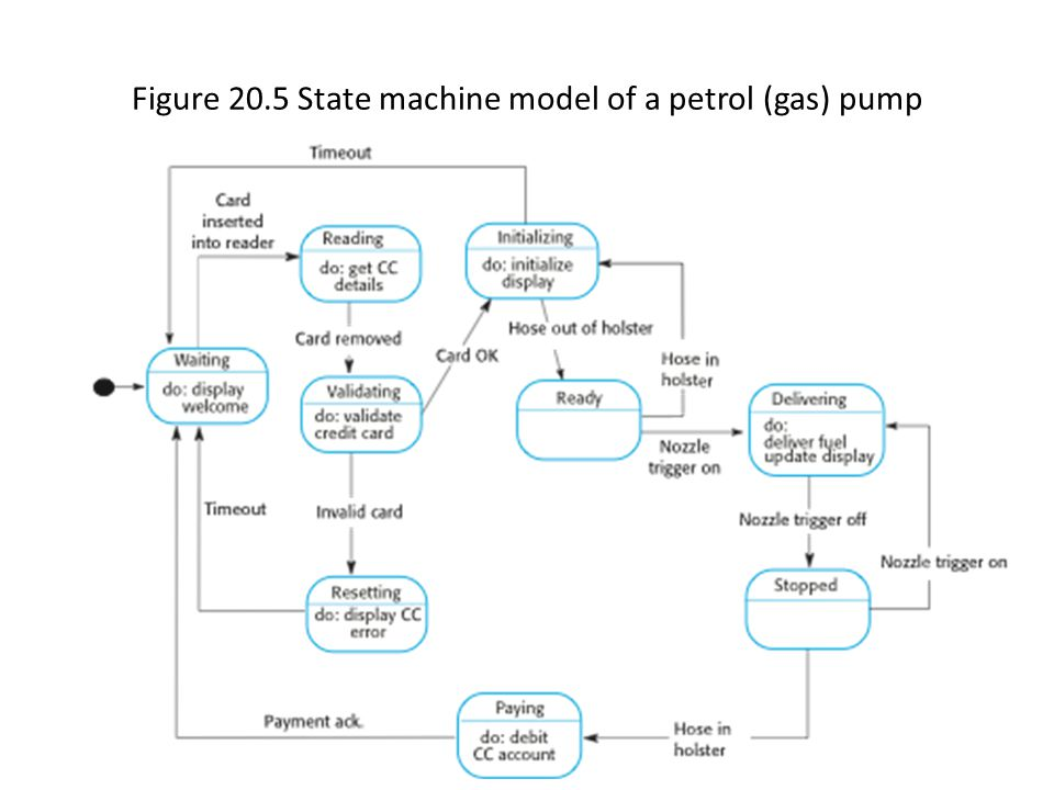 Figure 20.5 State machine model of a petrol (gas) pump