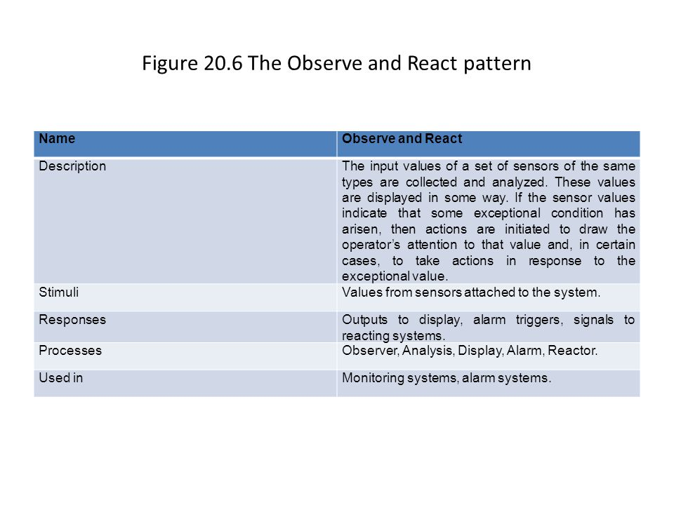 Figure 20.6 The Observe and React pattern