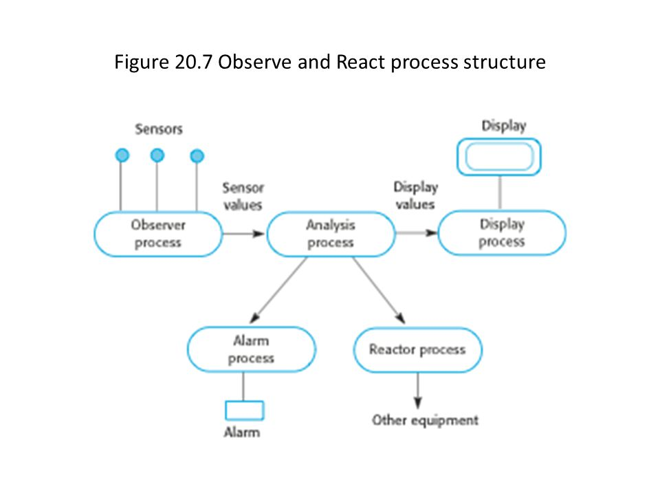 Figure 20.7 Observe and React process structure