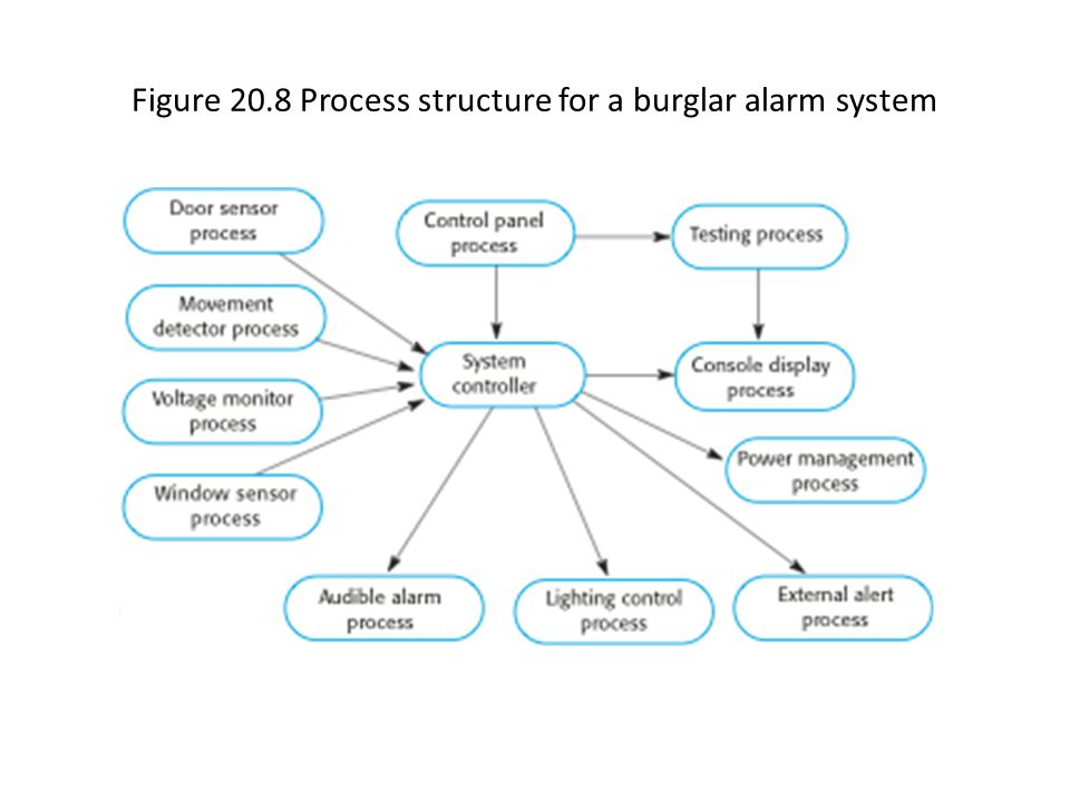 Figure 20.8 Process structure for a burglar alarm system