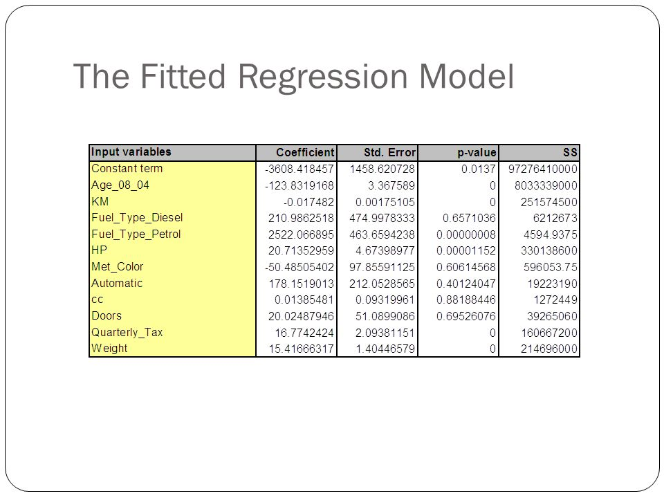 The Fitted Regression Model