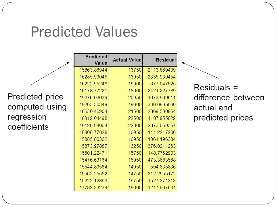 Predicted Values Residuals = difference between actual and predicted prices.