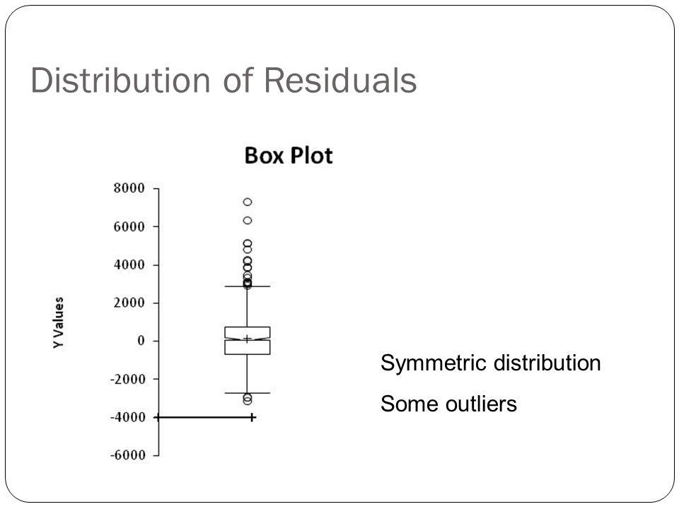 Distribution of Residuals
