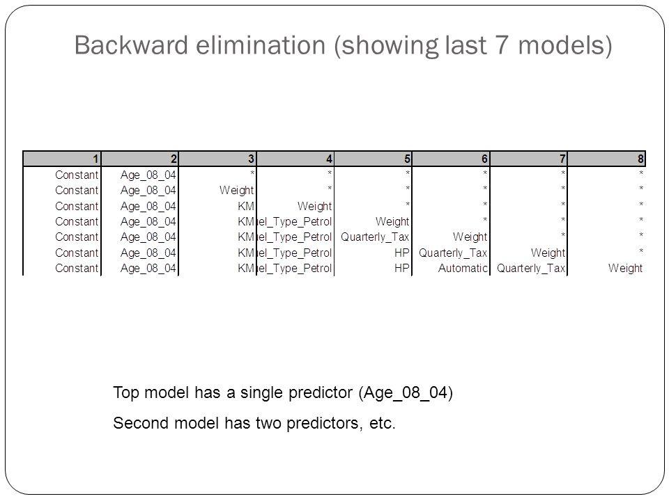 Backward elimination (showing last 7 models)