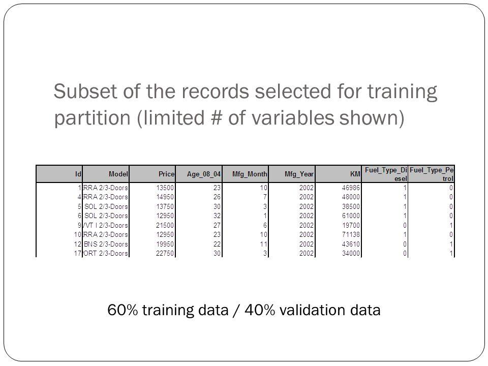 60% training data / 40% validation data