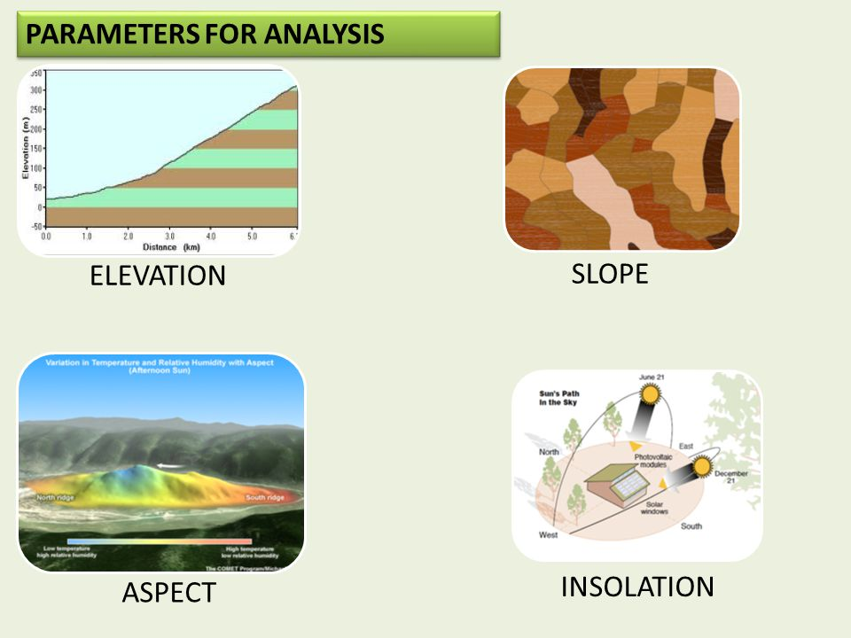 PARAMETERS FOR ANALYSIS