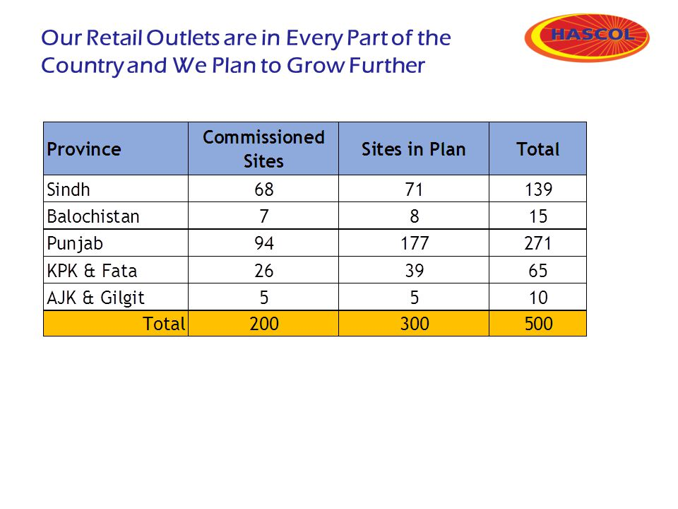 Our Retail Outlets are in Every Part of the Country and We Plan to Grow Further
