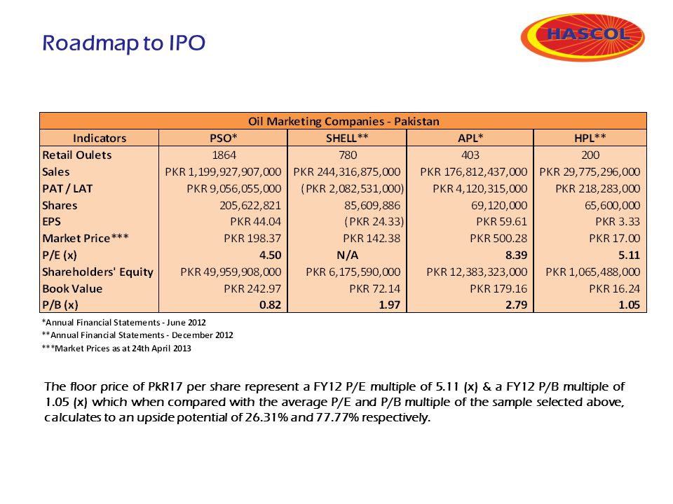 Roadmap to IPO