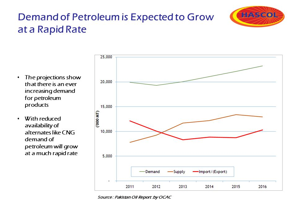 Demand of Petroleum is Expected to Grow at a Rapid Rate