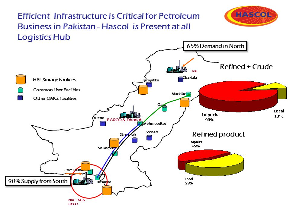HPL Storage Facilities Common User Facilities