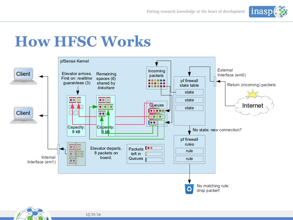 How HFSC Works Imagine that an elevator arrives every second, with space to carry some packets to the other side.