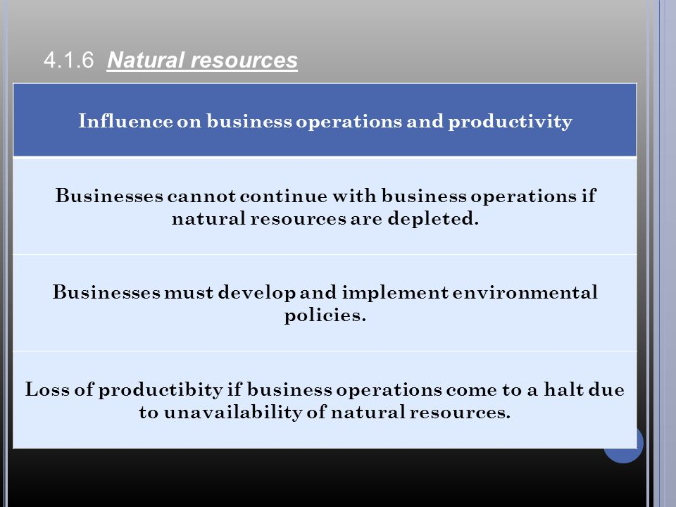 4.1.6 Natural resources Influence on business operations and productivity.