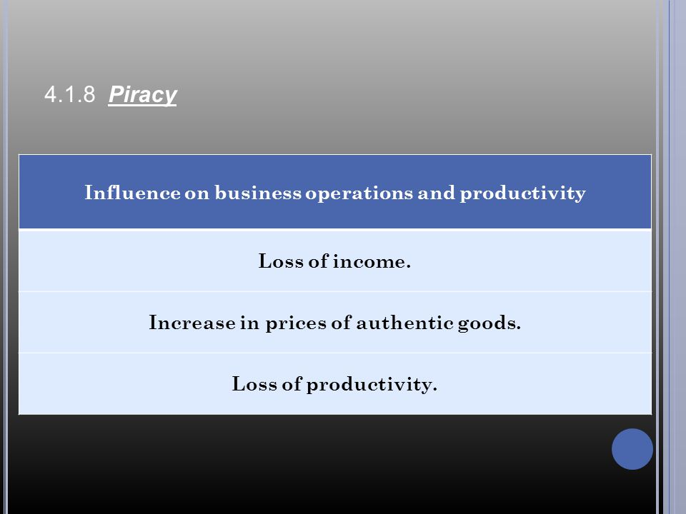 4.1.8 Piracy Influence on business operations and productivity