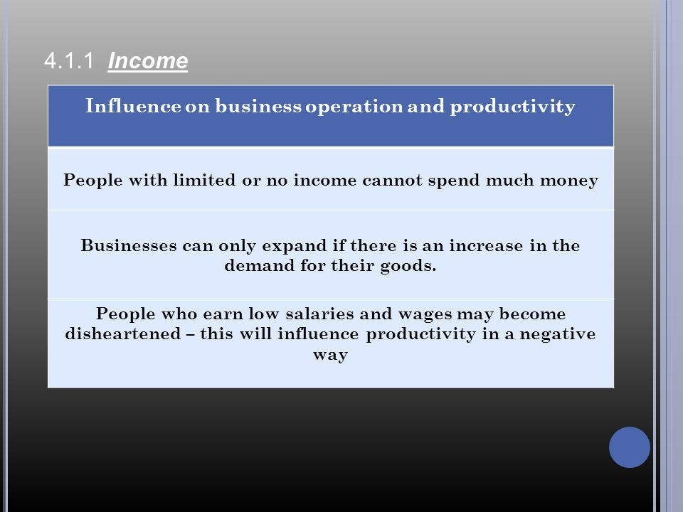 4.1.1 Income Influence on business operation and productivity