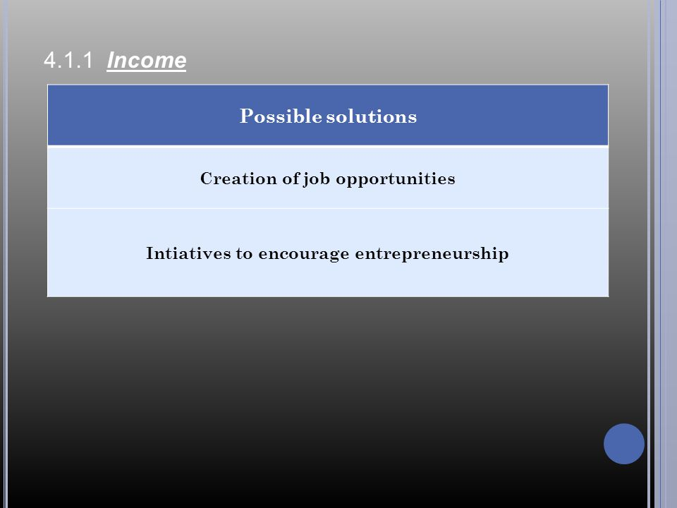 Creation of job opportunities Intiatives to encourage entrepreneurship
