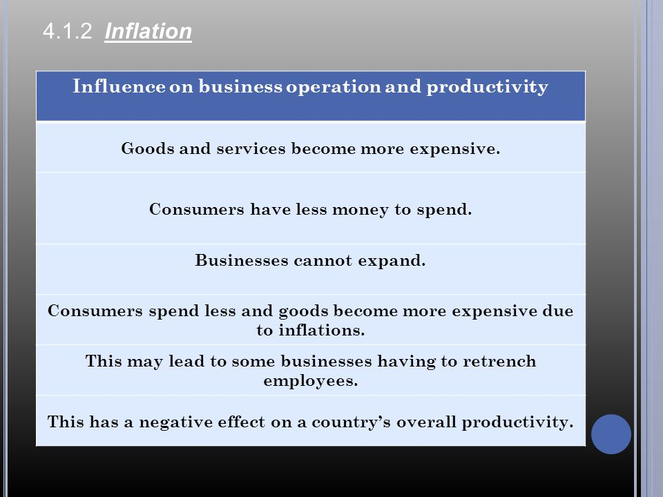 4.1.2 Inflation Influence on business operation and productivity