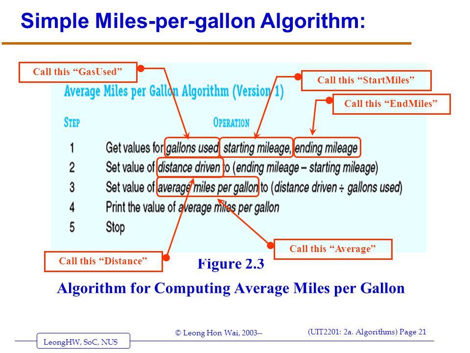 Simple Miles-per-gallon Algorithm:
