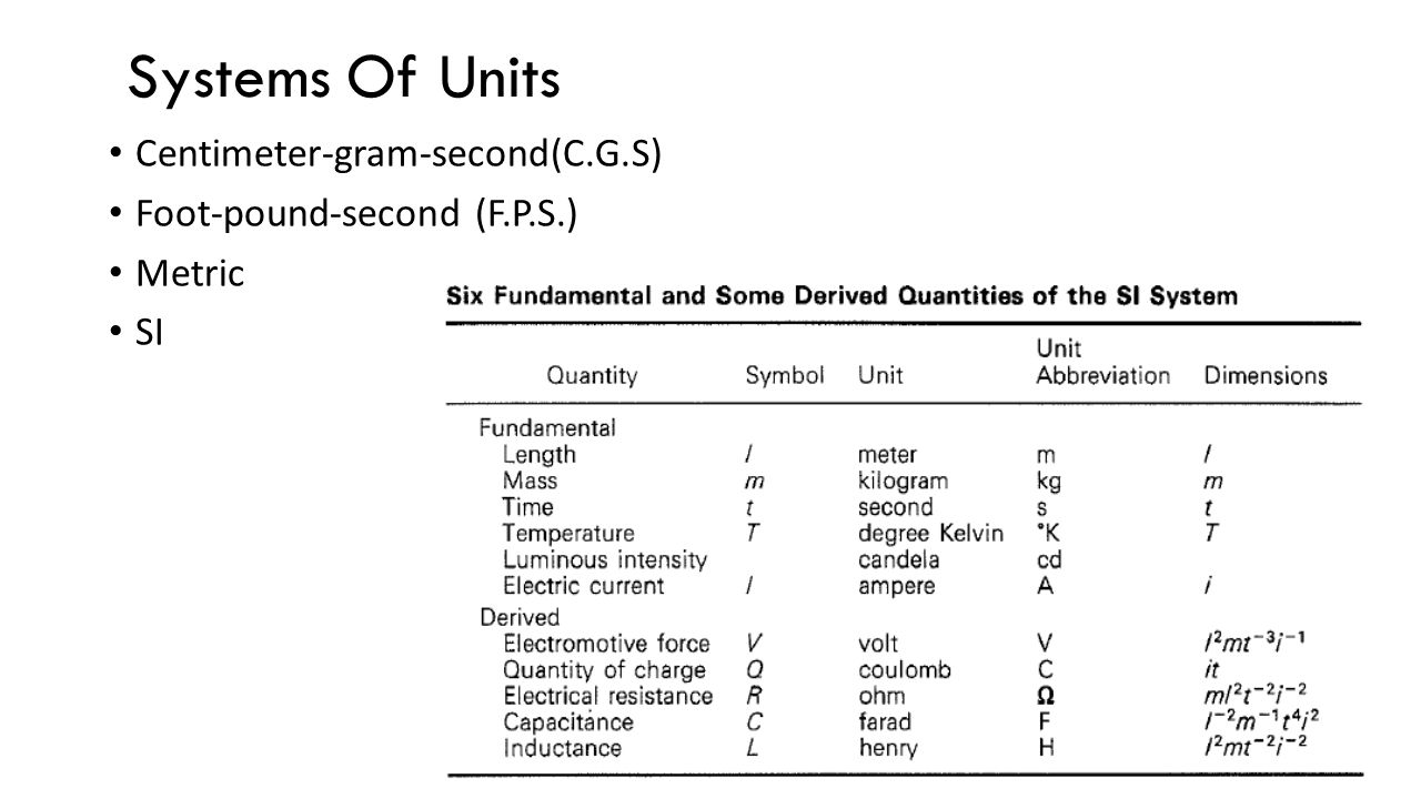 Systems Of Units Centimeter-gram-second(C.G.S)