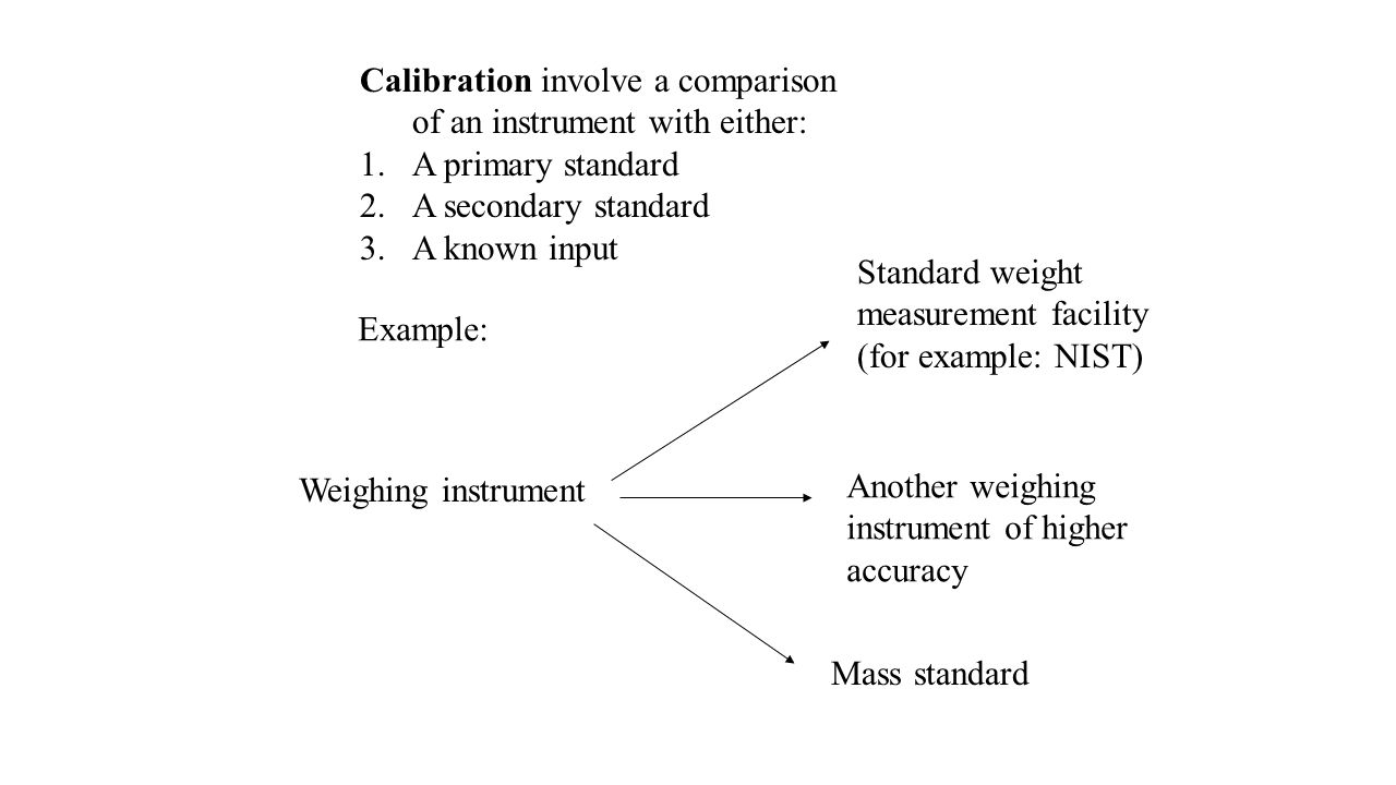 Calibration involve a comparison of an instrument with either: